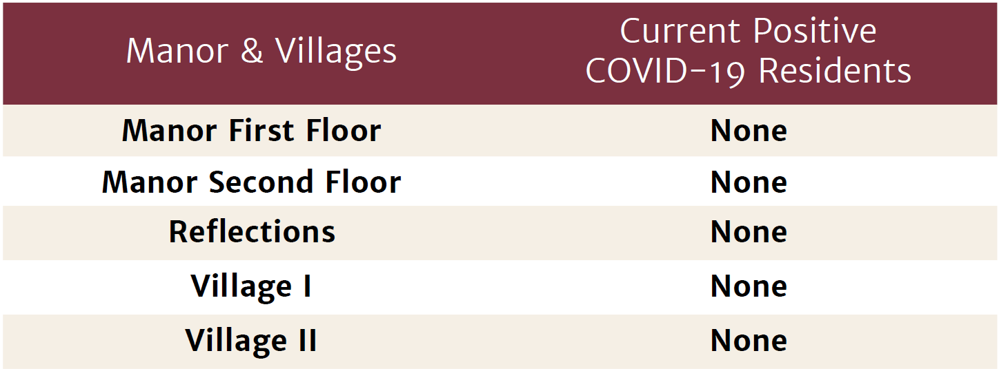Manor & Villages COVID-19 Table February 19, 2021